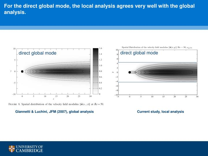 For the direct global mode, the local analysis agrees very well with the global analysis.
