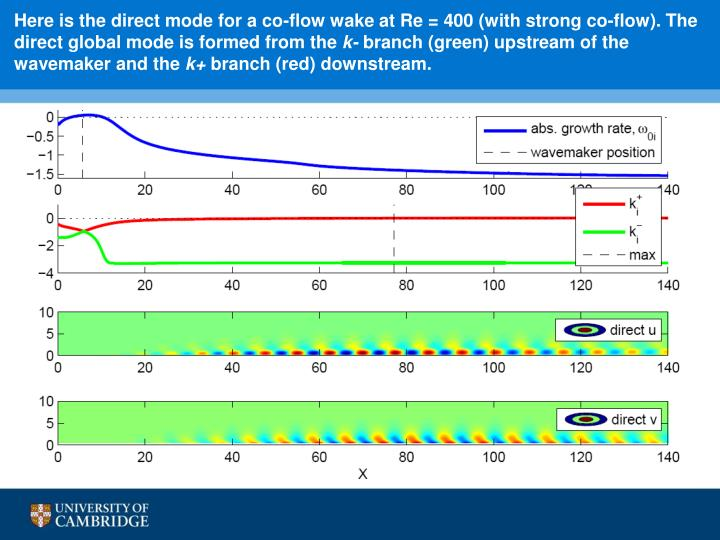 Here is the direct mode for a co-flow wake at Re = 400 (with strong co-flow). The direct global mode is formed from the