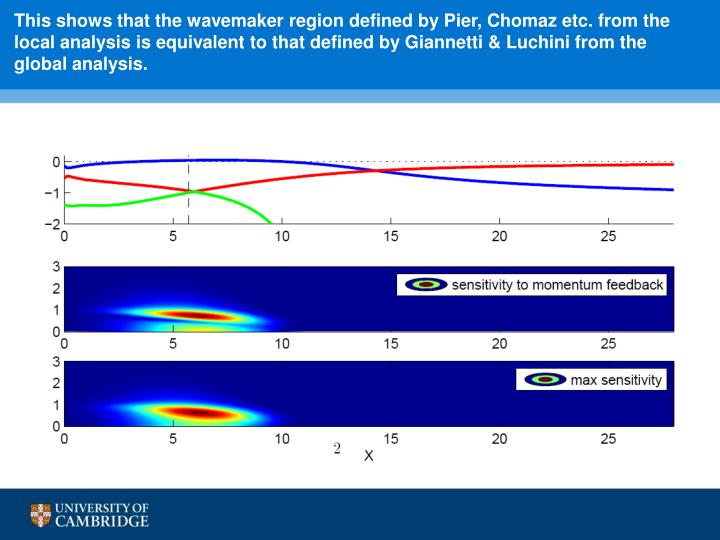 This shows that the wavemaker region defined by Pier, Chomaz etc. from the local analysis is equivalent to that defined by Giannetti & Luchini from the global analysis.