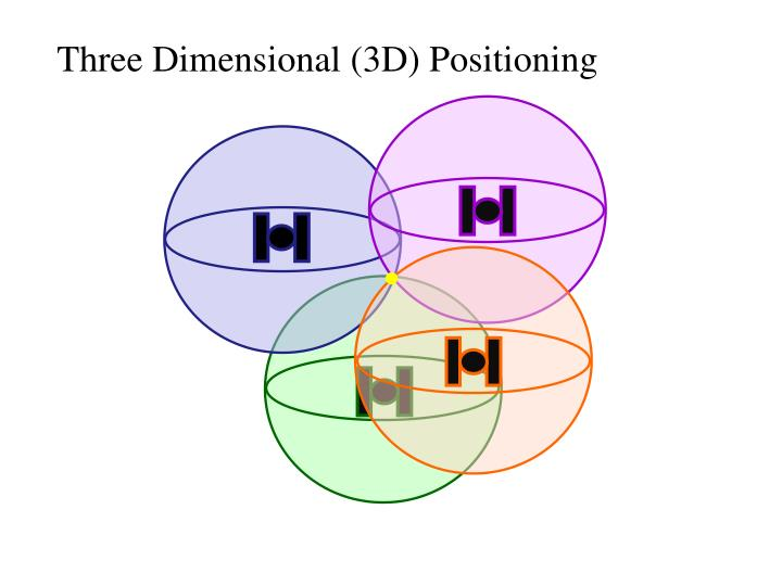 Three Dimensional (3D) Positioning