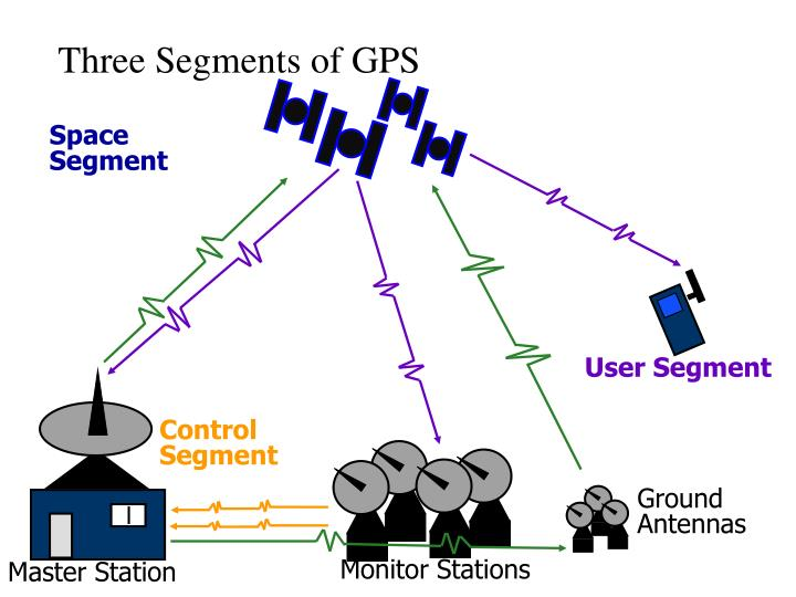 Three Segments of GPS