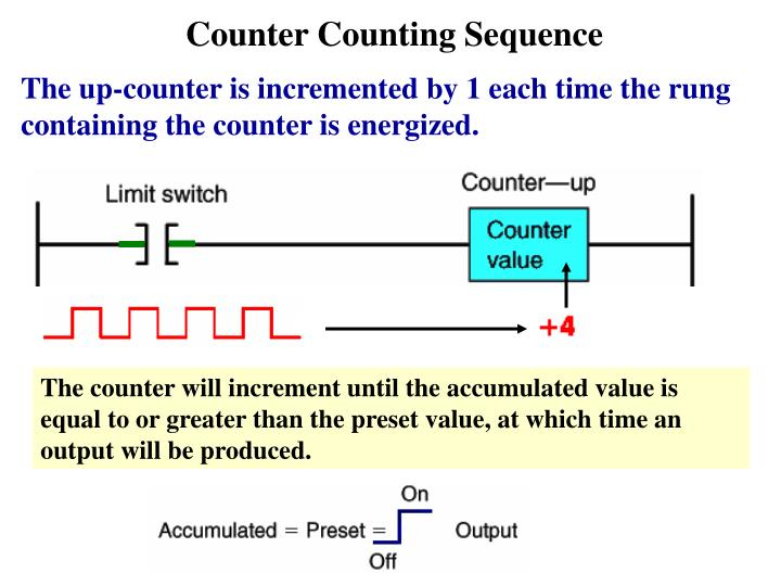 Counter Counting Sequence
