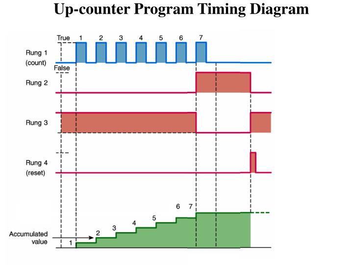 Up-counter Program Timing Diagram