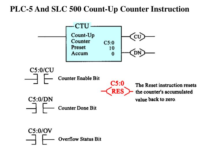 PLC-5 And SLC 500 Count-Up Counter Instruction