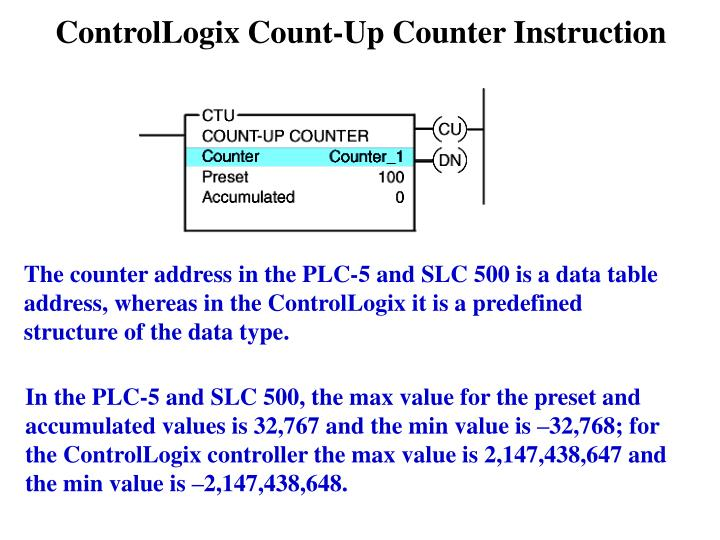 ControlLogix Count-Up Counter Instruction