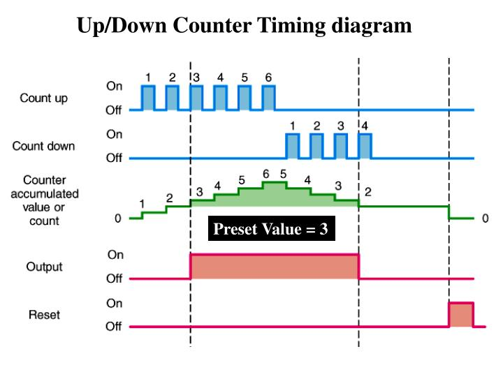 Up/Down Counter Timing diagram