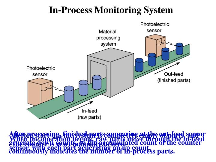 In-Process Monitoring System