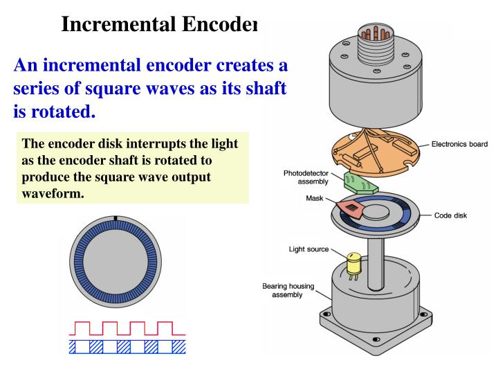 The encoder disk interrupts the light as the encoder shaft is rotated to produce the square wave output waveform.