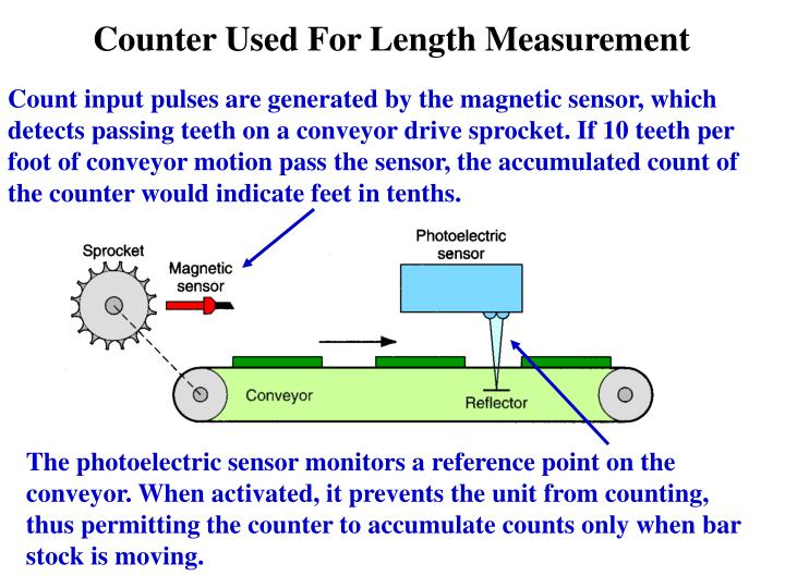 Count input pulses are generated by the magnetic sensor, which detects passing teeth on a conveyor drive sprocket. If 10 teeth per foot of conveyor motion pass the sensor, the accumulated count of the counter would indicate feet in tenths.