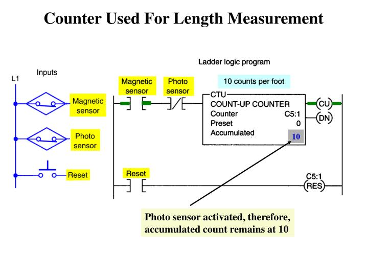 Counter Used For Length Measurement