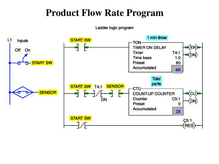 Product Flow Rate Program