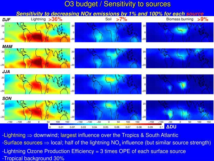 O3 budget / Sensitivity to sources