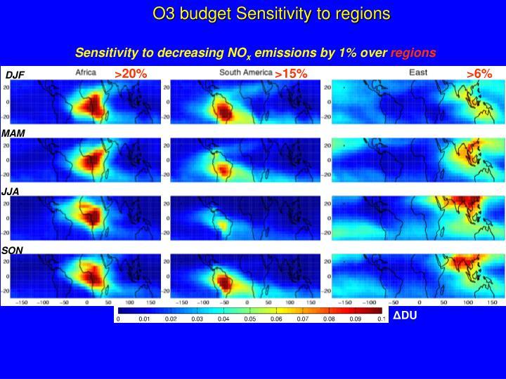 O3 budget Sensitivity to regions