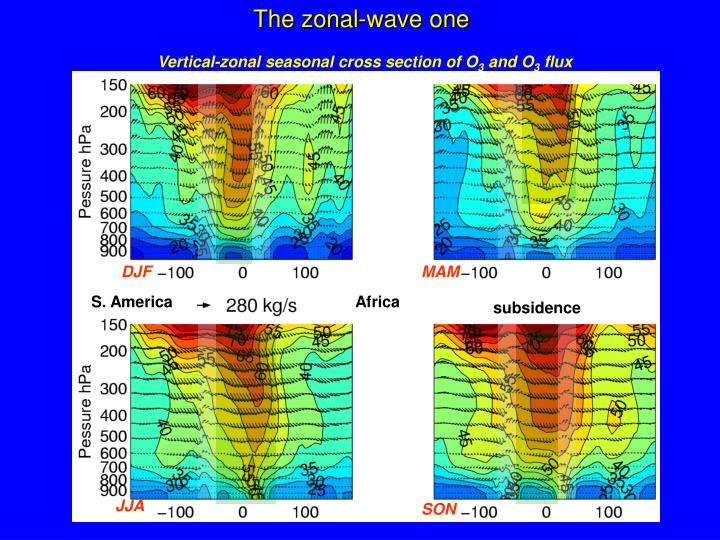 The zonal-wave one