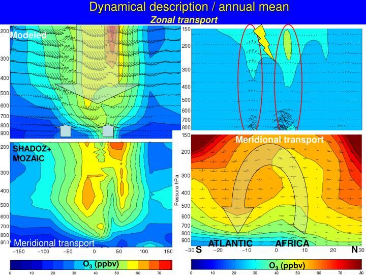 Dynamical description / annual mean