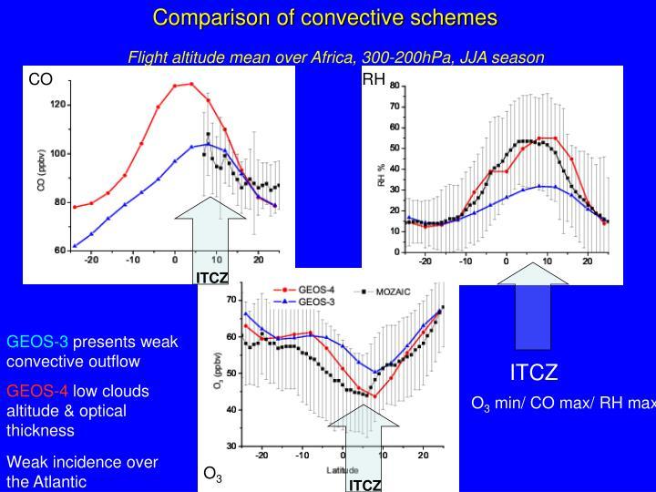 Comparison of convective schemes