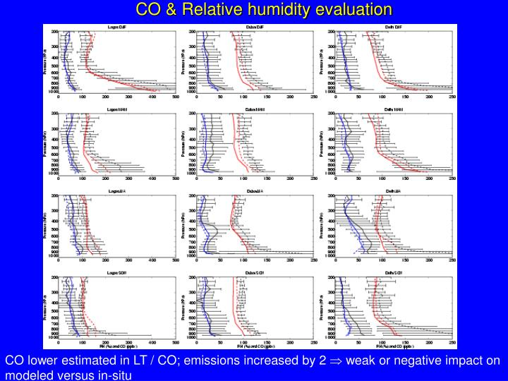 CO & Relative humidity evaluation