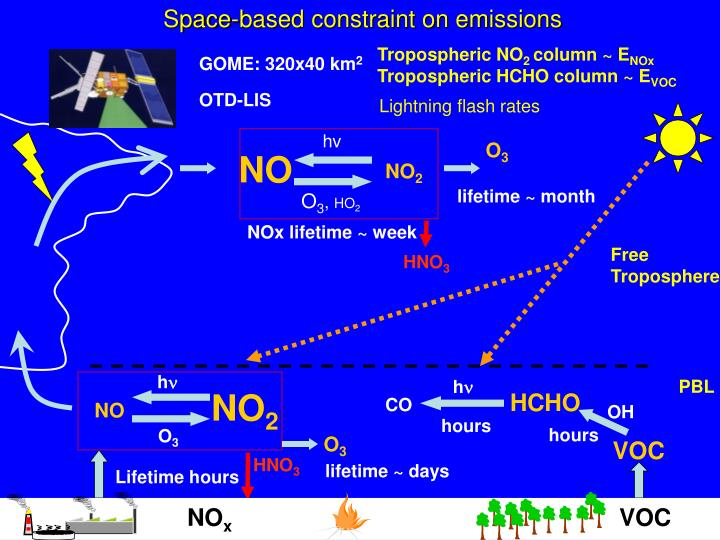 Space-based constraint on emissions