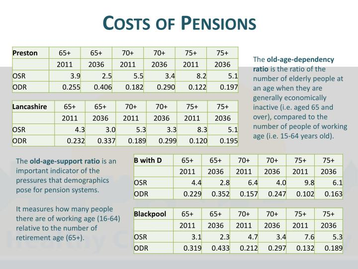 Costs of Pensions