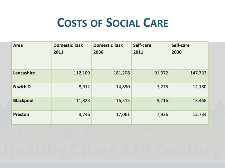 Costs of Social Care
