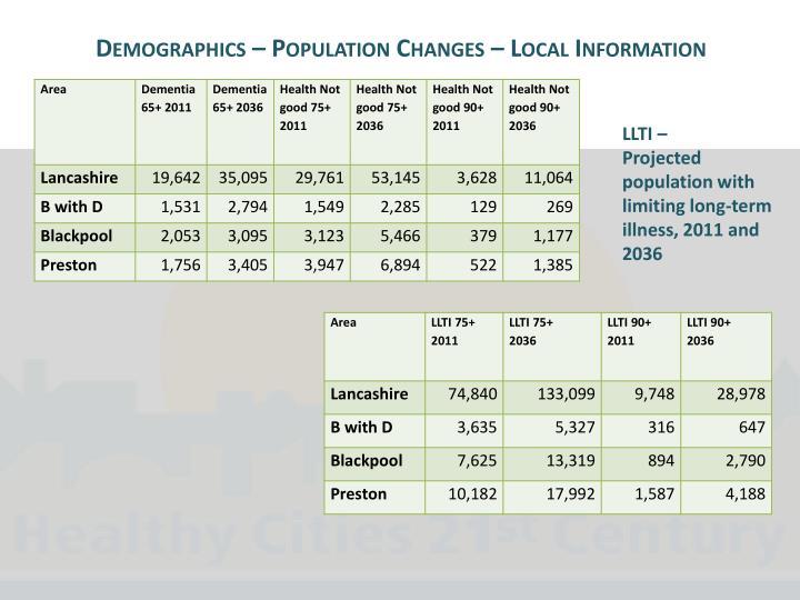 Demographics – Population Changes – Local Information