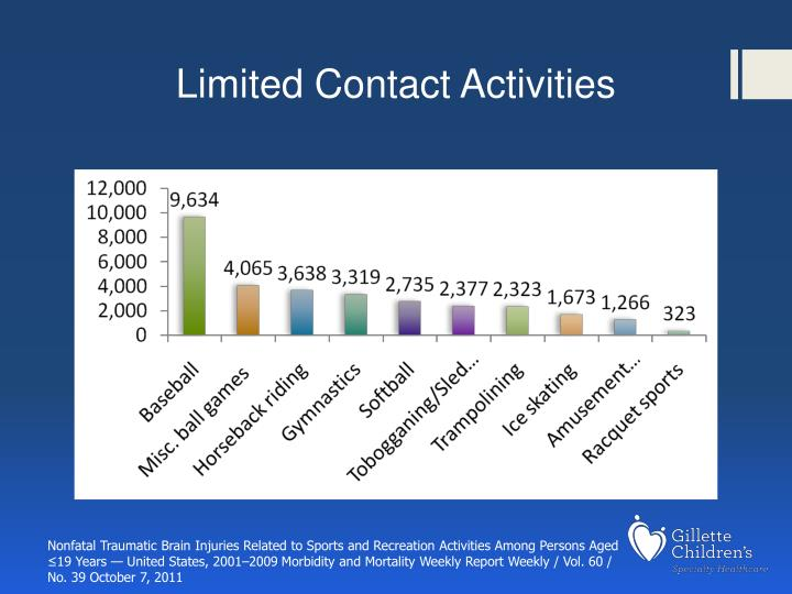Limited Contact Activities