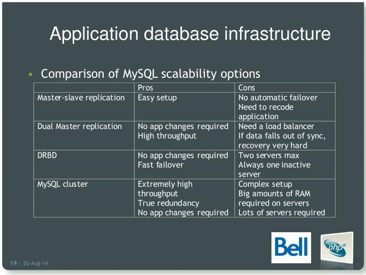 Application database infrastructure