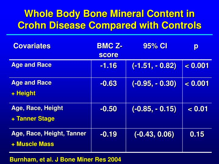 Whole Body Bone Mineral Content in  Crohn Disease Compared with Controls