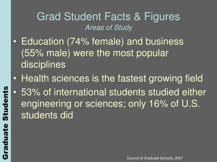 Grad Student Facts & Figures