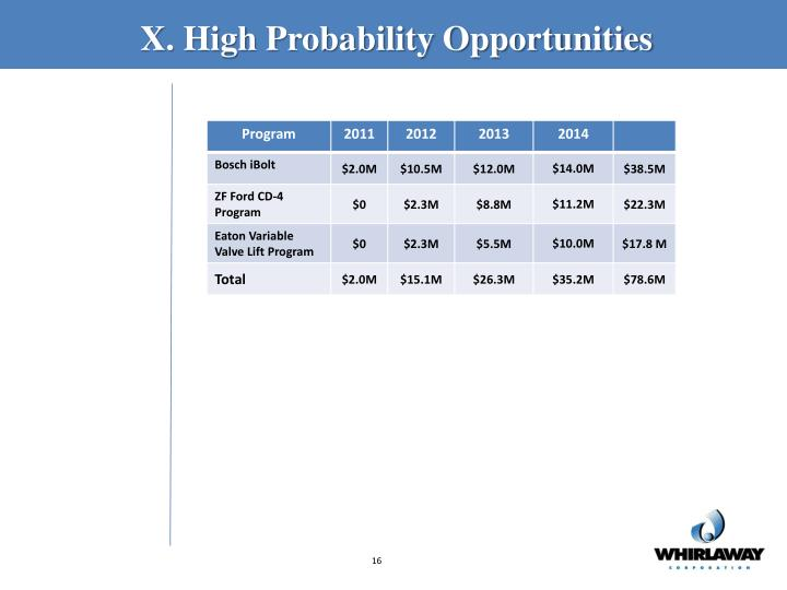X. High Probability Opportunities