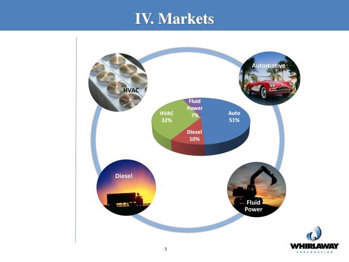 IV. Markets