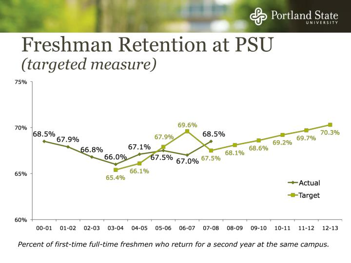 Freshman Retention at PSU
