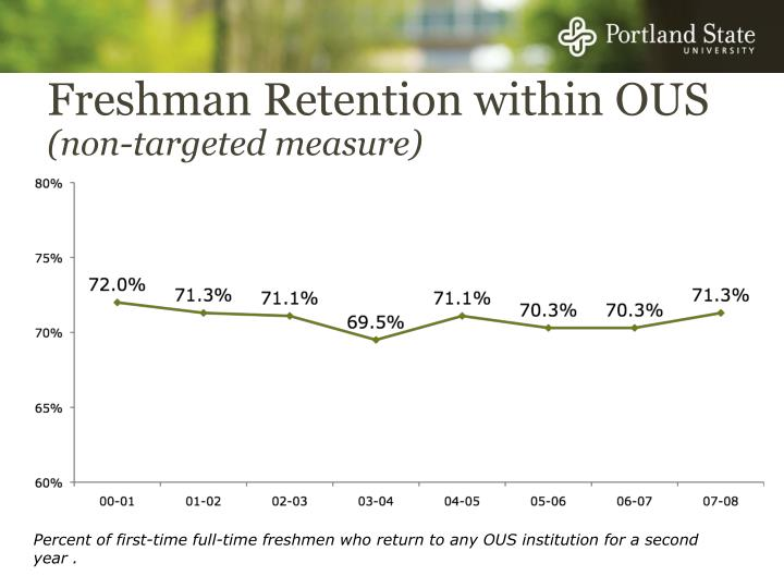 Freshman Retention within OUS