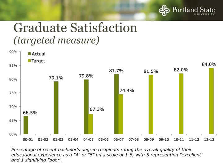 Graduate Satisfaction