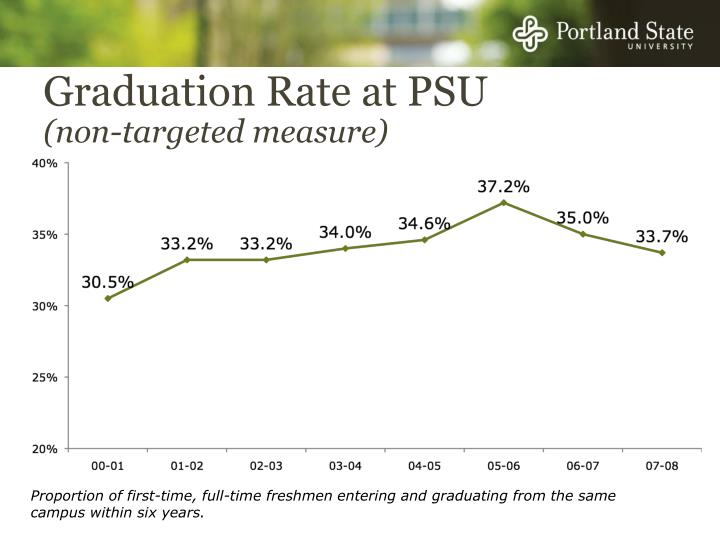 Graduation Rate at PSU