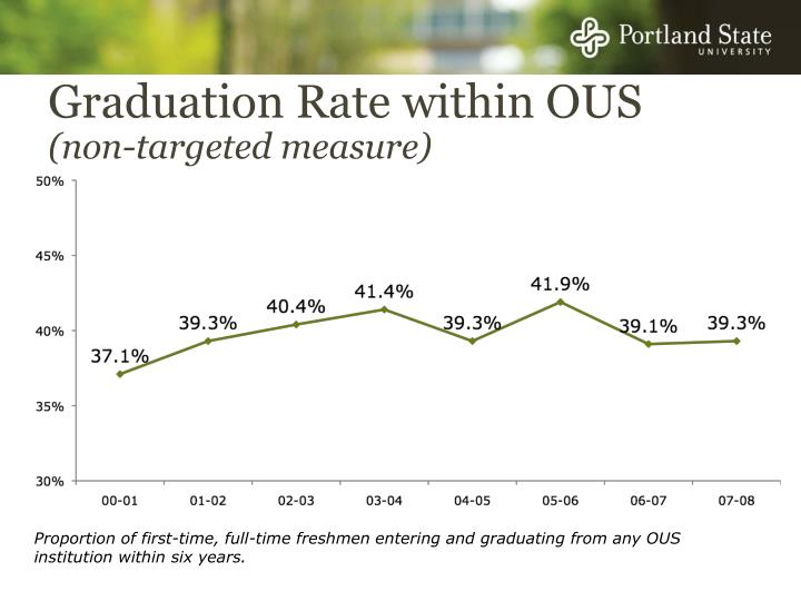 Graduation Rate within OUS