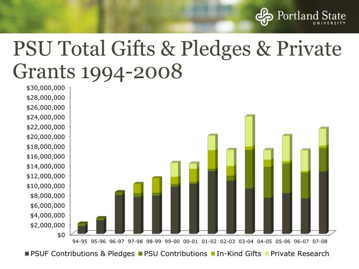 PSU Total Gifts & Pledges & Private Grants 1994-2008