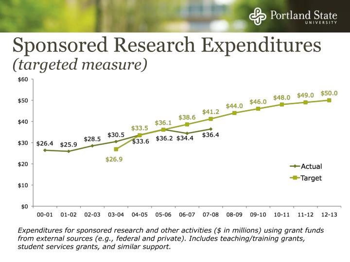 Sponsored Research Expenditures