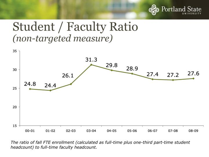 Student / Faculty Ratio