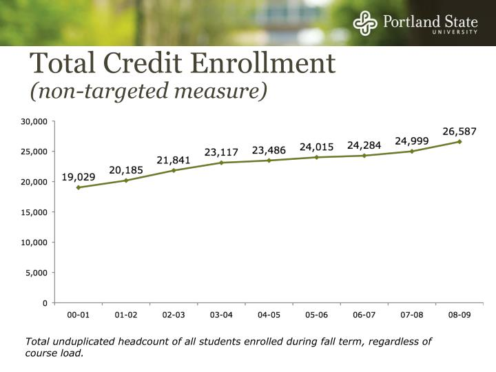 Total Credit Enrollment
