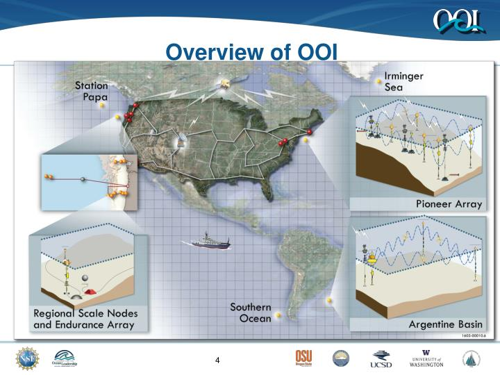 Overview of OOI