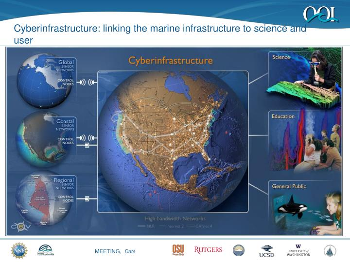 Cyberinfrastructure: linking the marine infrastructure to science and user