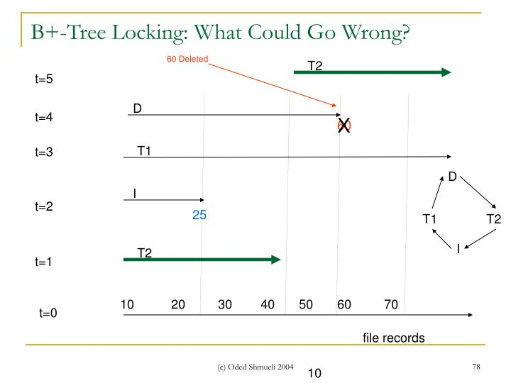 B+-Tree Locking: What Could Go Wrong?