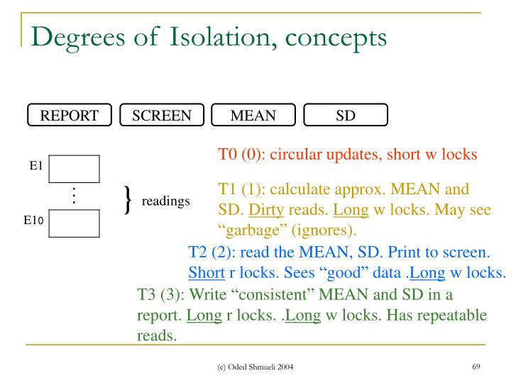 Degrees of Isolation, concepts