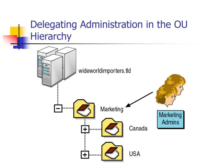 Delegating Administration in the OU Hierarchy