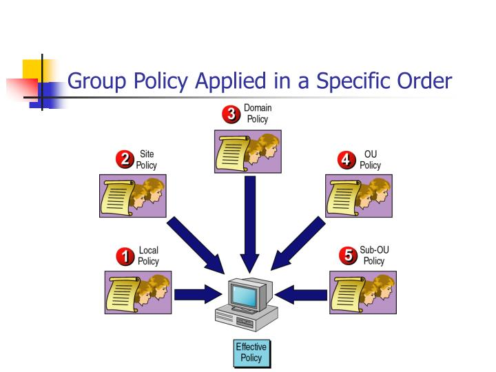 Group Policy Applied in a Specific Order