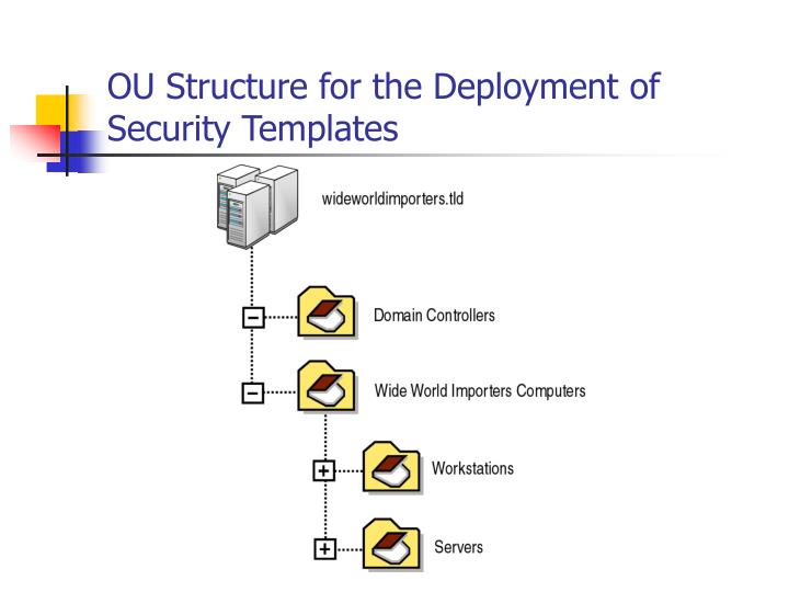 OU Structure for the Deployment of Security Templates