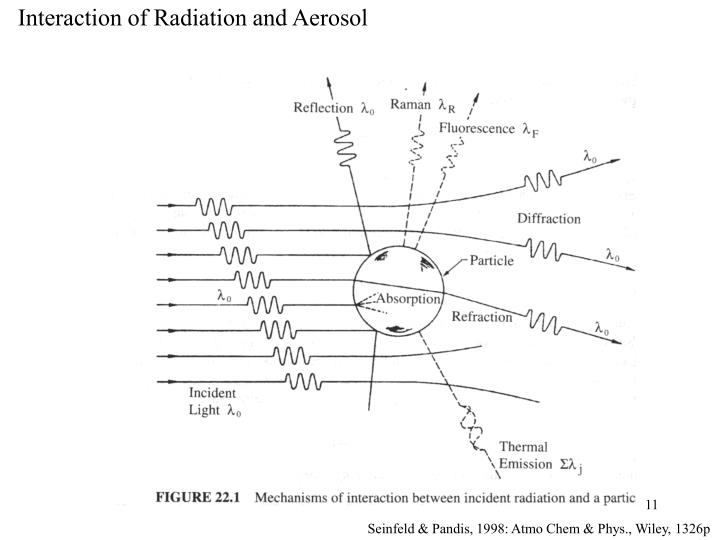Interaction of Radiation and Aerosol