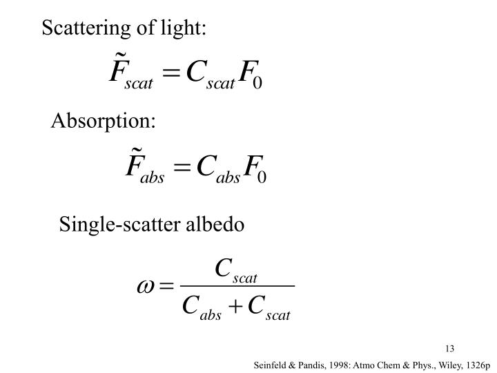 Scattering of light: