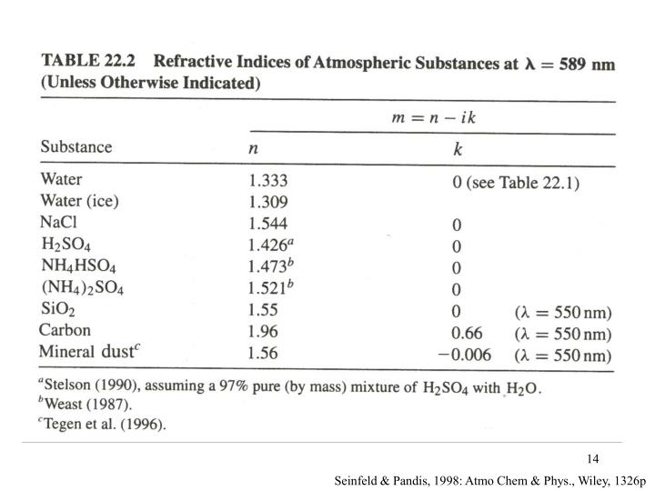 Seinfeld & Pandis, 1998: Atmo Chem & Phys., Wiley, 1326p